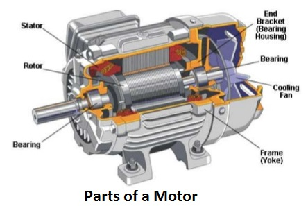 Introduction To Induction Amp Ac Electric Motor Working