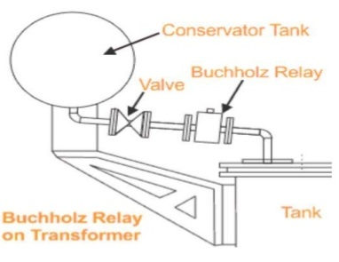 Buchholz Relay Circuit For Transformer Protection Electrical Engineering 123