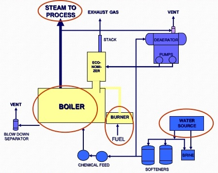Steam Boiler Diagram With Parts for Dummy's – Electrical Engineering 123Electrical Engineering 123